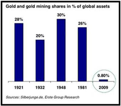 Доля золота в финансовых активах