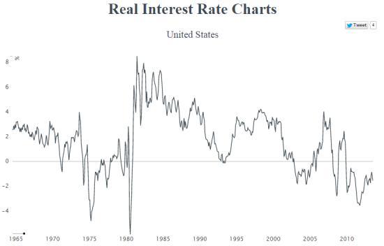 реальные процентные ставки