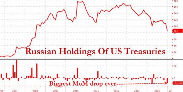 В декабре 2014 года Россия распродала максимальное количество американских государственных облигаций с 2008 года, Китай сократил их количество до уровня января 2013 года