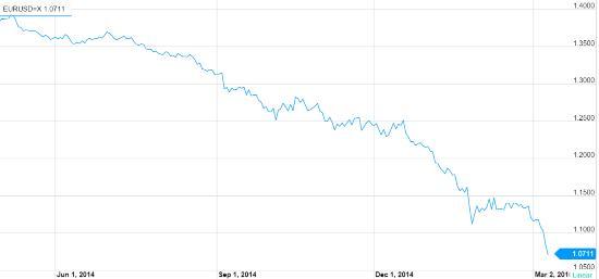 пара евро/доллар