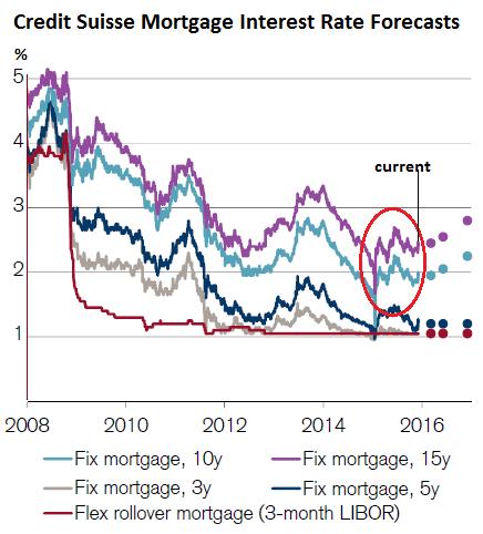 «Извращенные, непредсказуемые последствия» отрицательных процентных ставок: ипотечные ставки ушли в потолок в Швейцарии