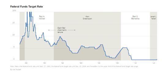 Циклы повышения ставок против доллара США: повышение ставок плохо для золота?