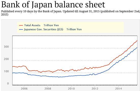 Баланс Банка Японии