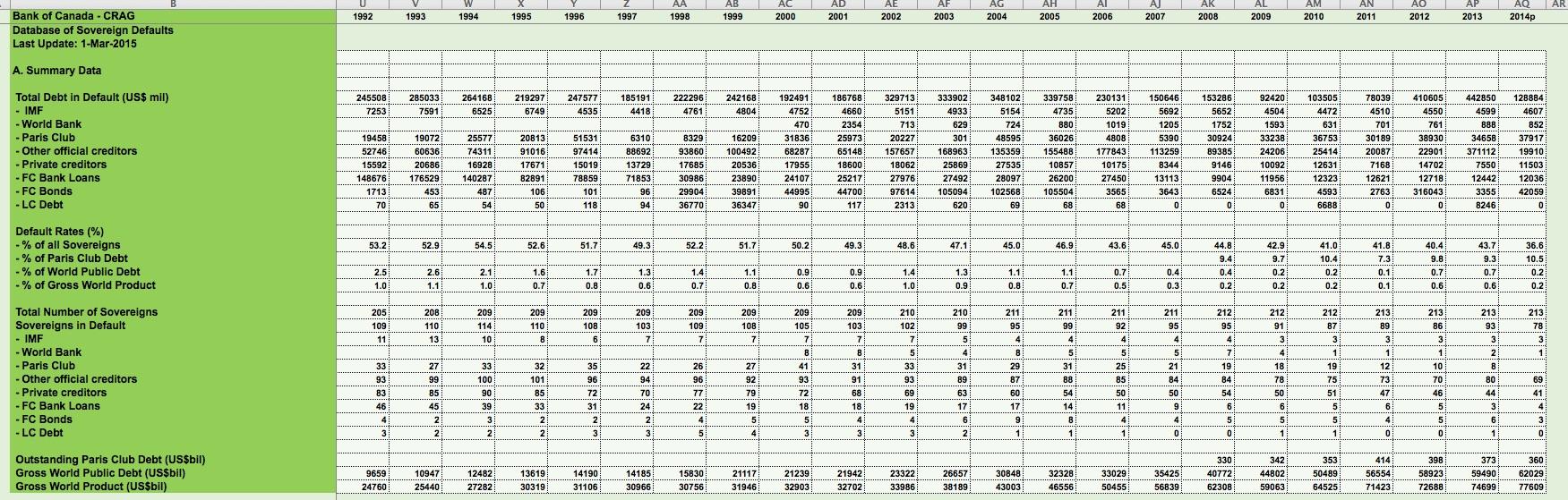 Суверенные дефолты и реструктуризация долгов