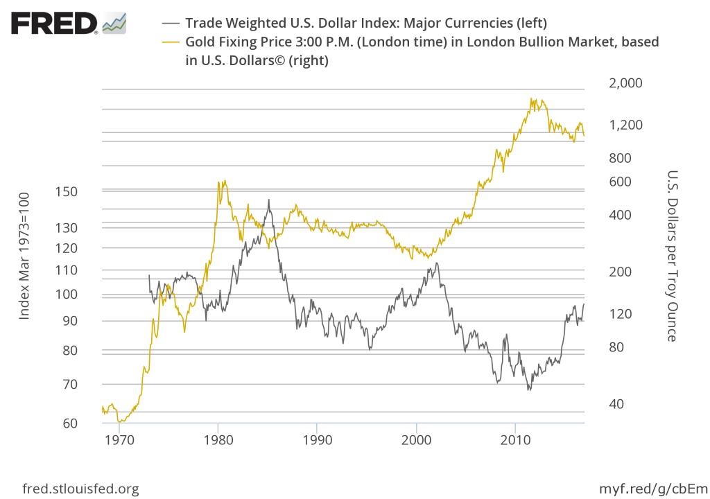 Заблуждения о политике сильного доллара