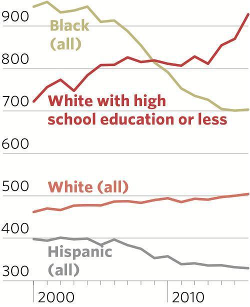 Белая рабочая Америка вымирает