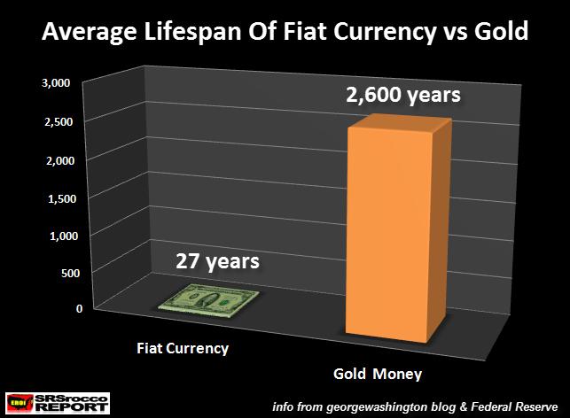 Смерть бумажных денег против золота