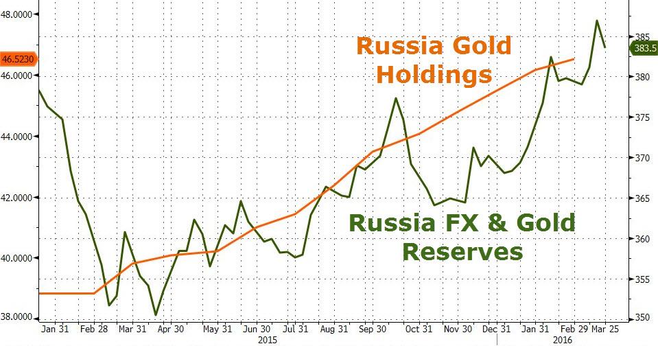 Золото позволило России увеличить объем ЗВР до $380 млрд