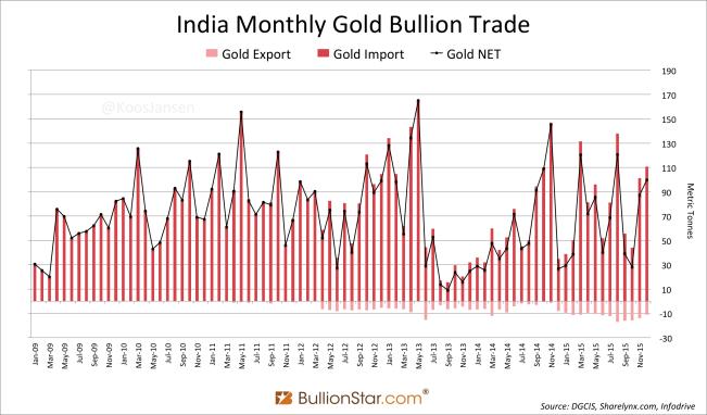 Сильный спрос на драгоценные металлы в Индии в 2015 году, правительство продолжает безнадежные попытки сдерживания спроса