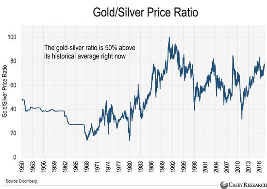 Покупайте серебро пока не исчезла 50% скидка