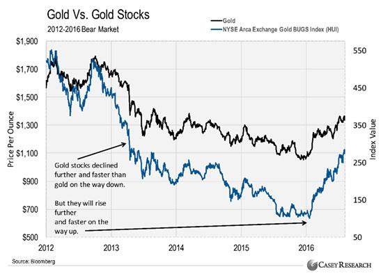 Почему золотые акции показывают лучшие результаты, чем золото