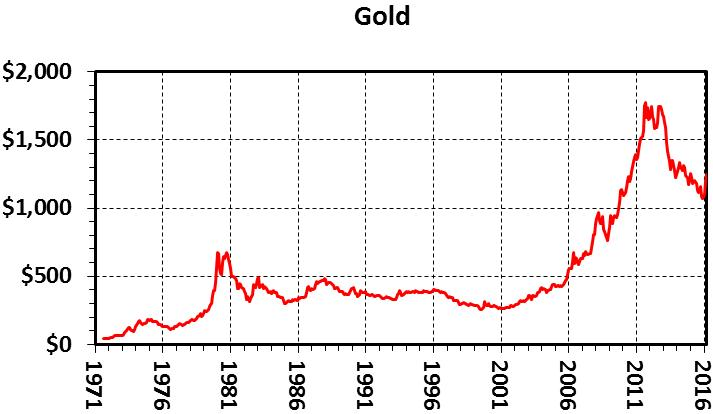 45-летний рекорд цен на драгоценные металлы