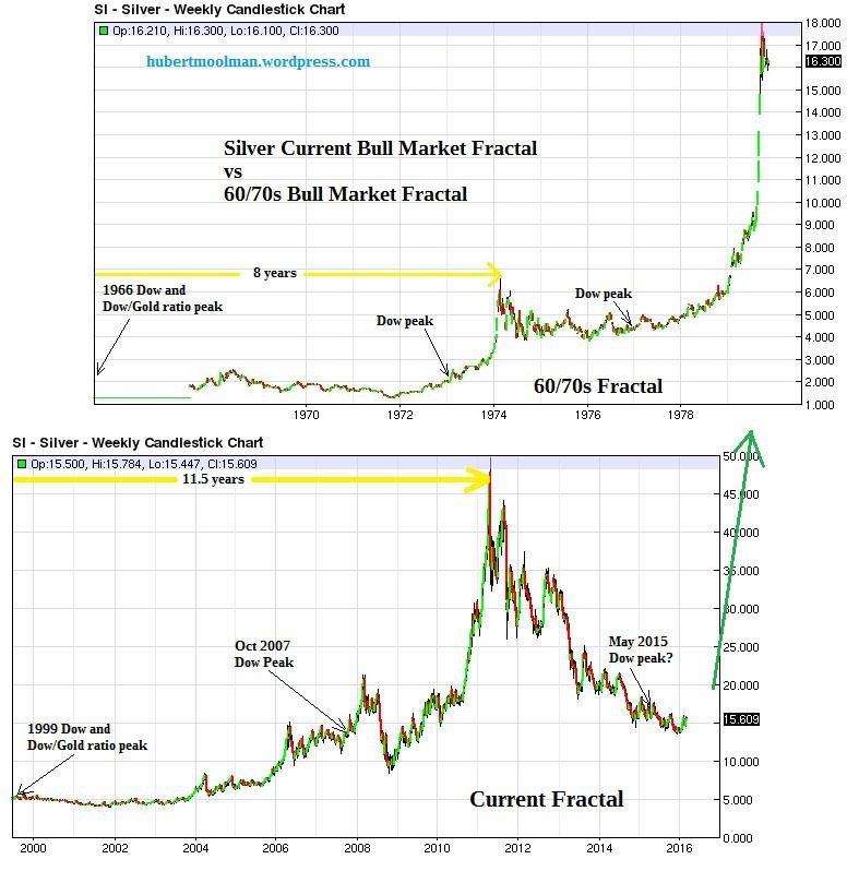 Прогноз 2016: рост цены на серебро будет быстрым и неожиданным