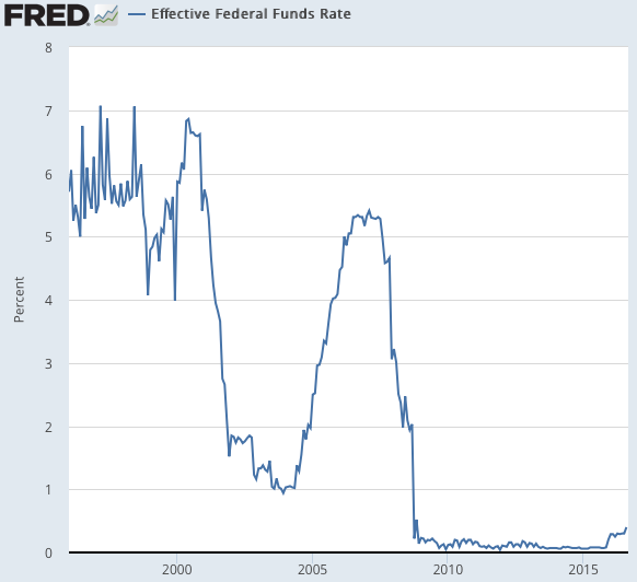 реальная ставка по федеральным фондам США
