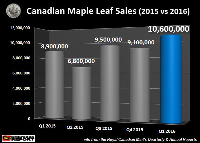 Продажи серебряных кленовых листьев в первом квартале поставили исторический рекорд