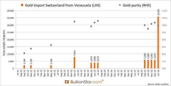 Венесуэла экспортировала 36 т золотых резервов в Швейцарию в январе