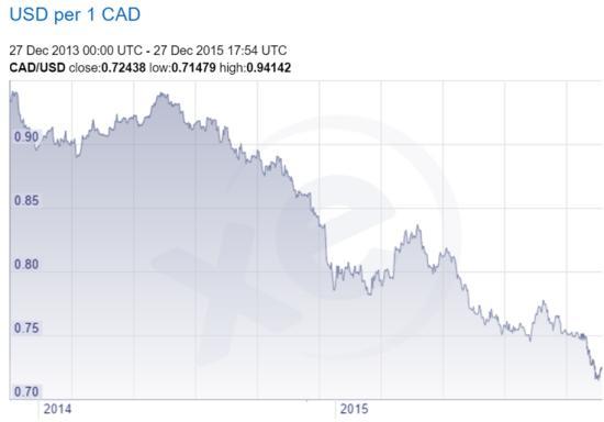 В периоды валютных кризисов золото нужно именно для этого – на примере Канады
