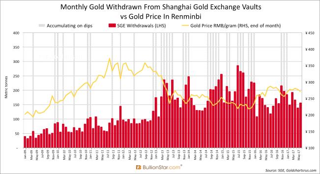 Оценочный размер китайских золотых резервов перевалил за 20,000 т