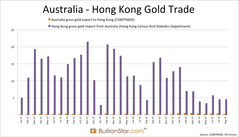 Объем экспорта золота из Австралии в Китай в августе достиг рекордных 13 т