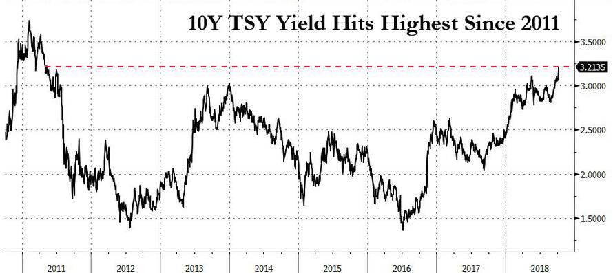 Процентные ставки в США снова рисуют зубец: почему это очень важно!