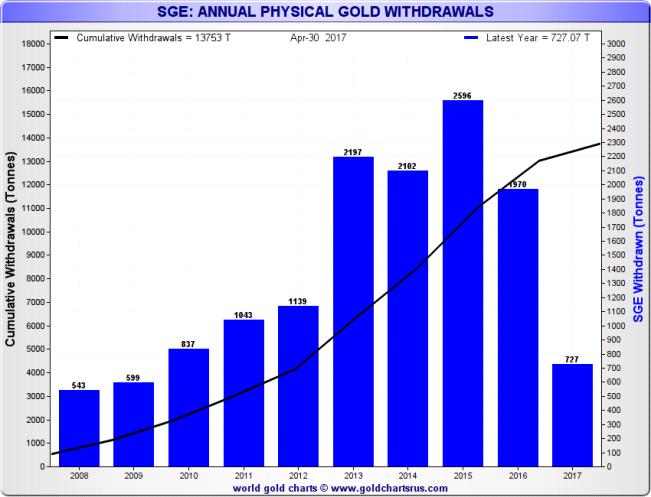 Обновление по поставкам золота на Шанхайской золотой бирже и наценкам