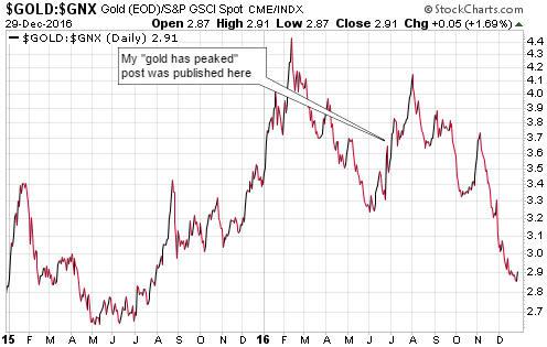 отношение золото/ресурсы