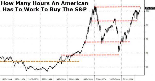 Вот почему вы не владеете большим количеством акций