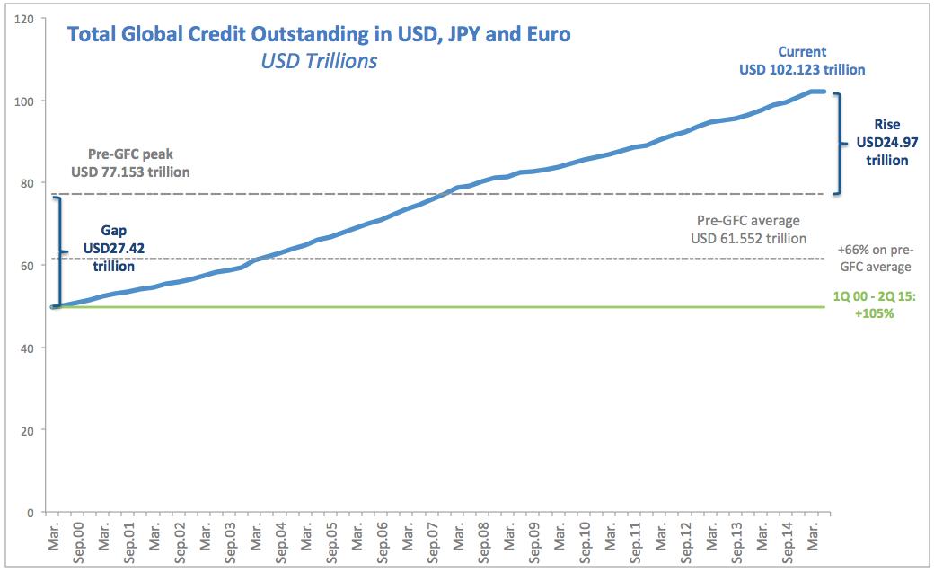 Это страшное, страшное сокращение глобальных долгов 2000-2015