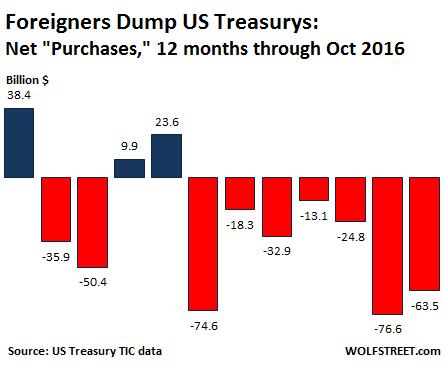 Иностранцы продают государственные облигации США как никогда ранее