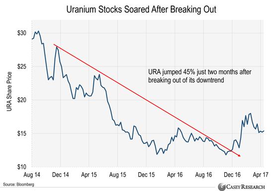 урановые акции