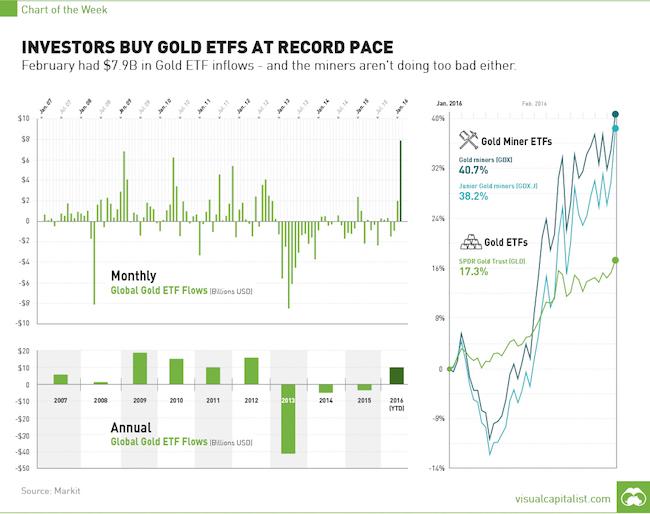 Большие банки, хедж-фонды – ключевые факторы скачка цены на золото в 2016, но сила на стороне частных инвесторов