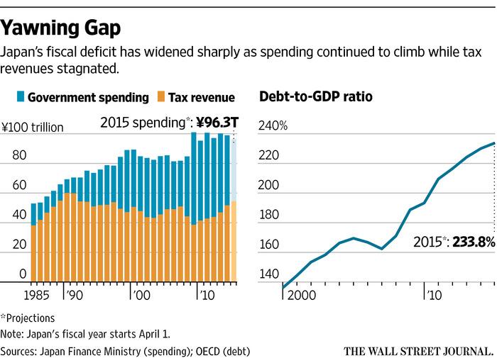 Эта фигня пойдет ко дну – пример фиктивного рынка японского государственного долга