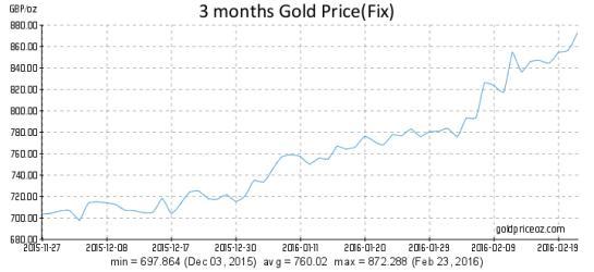 В периоды валютных кризисов золото нужно именно для этого – на примере Великобритании