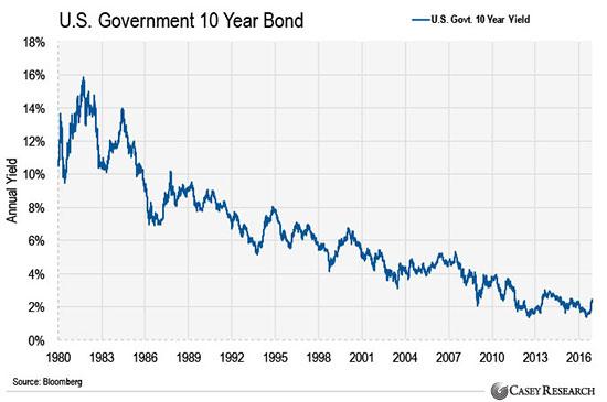 доходность 10-летней федеральной облигации США