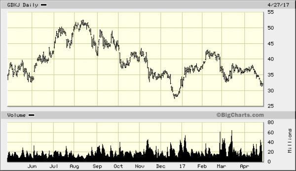 Неправильное понимание индексного фонда GDXJ, и почему это отличные новости для юниоров золотодобытчиков