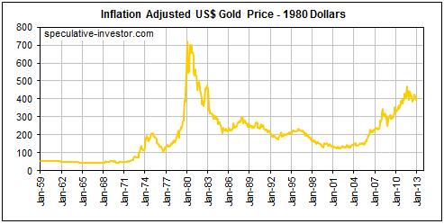 Золото, цена ЦБ РФ, графики, информация - рубль