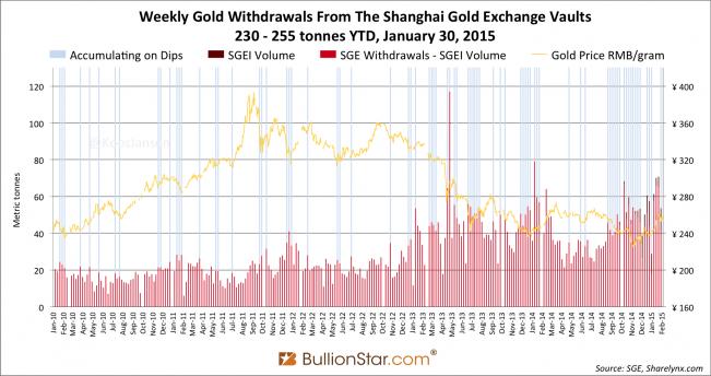 Суммарные поставки золота на Шанхайской золотой бирже в январе – 255 т, что на 4% больше января 2014