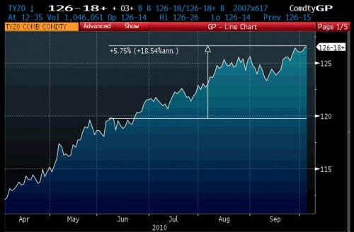 Китай потерял более $100 млрд (с поправкой на курс доллара) на своих американских казначейских облигациях всего лишь за несколько месяцев