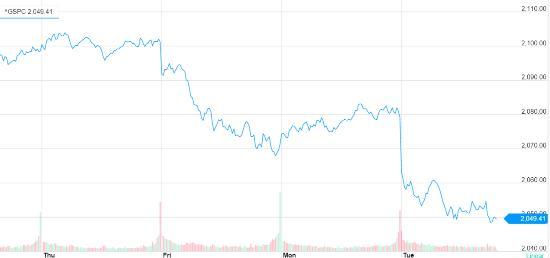 американский фондовый индекс S&P 500