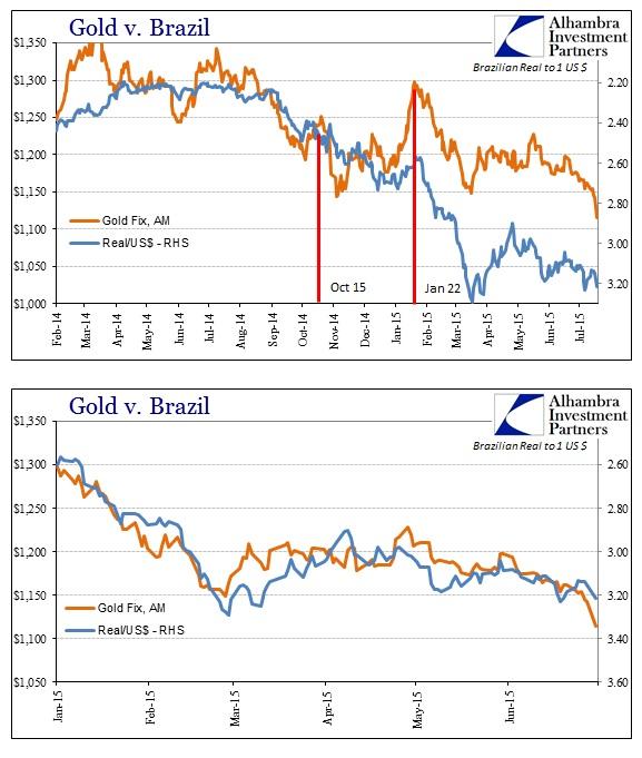 цена на золото в $