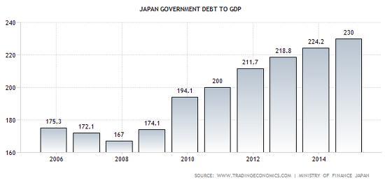 Отношение долг/ВВП Японии