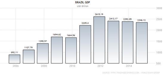 ВВП Бразилии