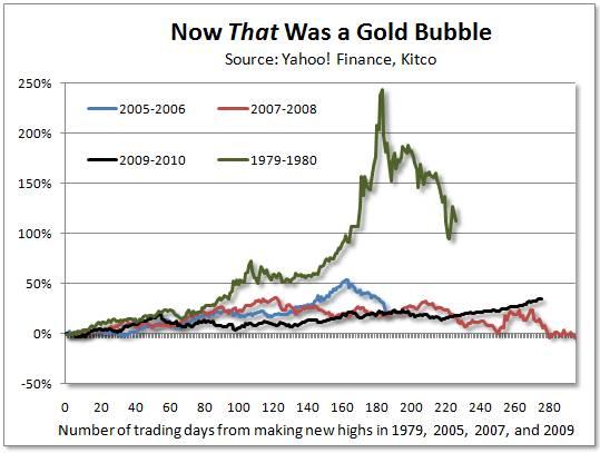 Вот ЭТО действительно был золотой пузырь