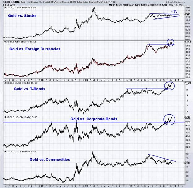Прорыв золота в реальных ценах – это предзнаменование позитива для золотых быков