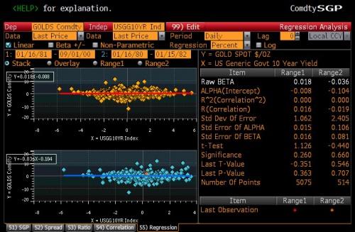 Размышления о корреляции между ценой на золото и размером процентных ставок ... или о полном отсутствии оной
