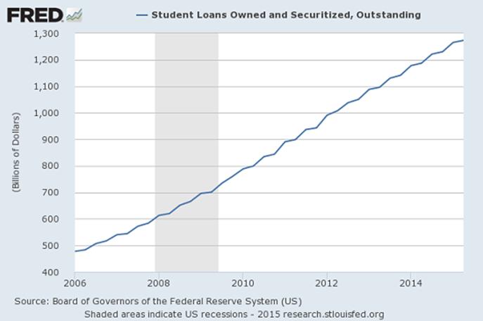Высшее образование – моральный и финансовый банкрот