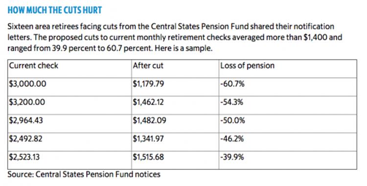 «Думаю, что нас ждут талоны на питание»: 400,000 американских пенсионеров под угрозой сокращения выплат на 50%