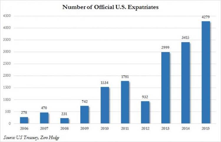 Еще одна парабола: рекордное количество американцев отказалось от гражданства в 2015 году