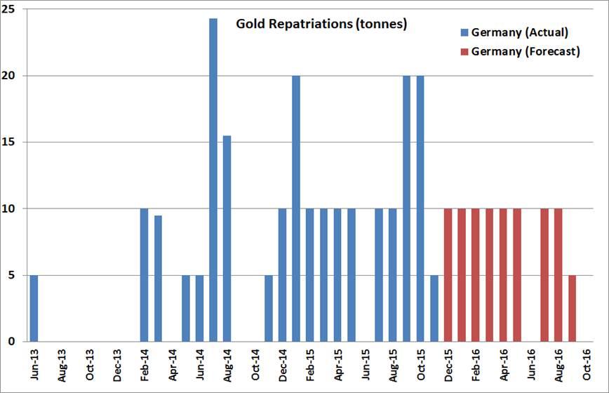 Обновление о репатриации золота Германии