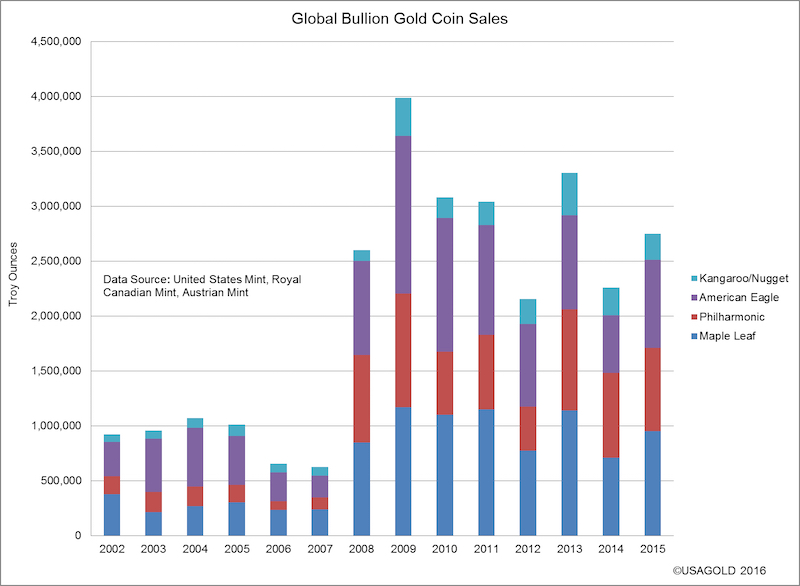 Крупнейшие монетные дворы отчитались о рекордных продажах серебряных монет за 2015 год